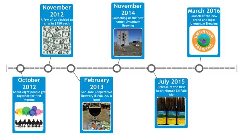 Umunhum Brewing Timeline
